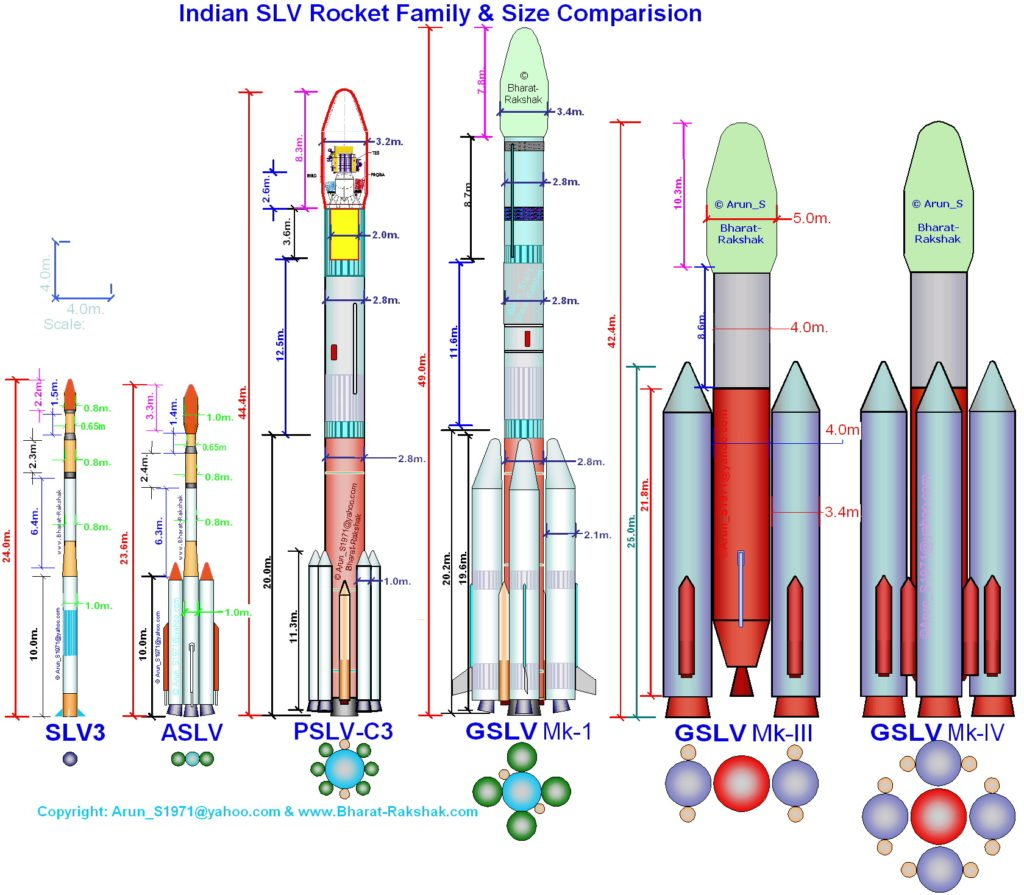 Ракеты, применяемые на космодроме Шрихарикота