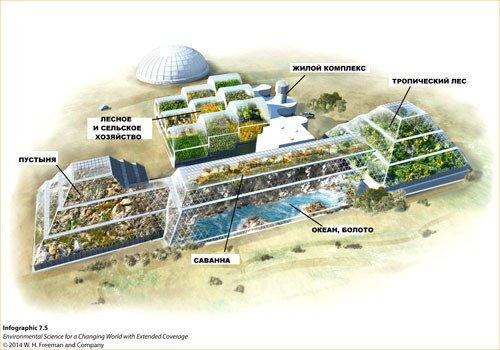 Уникальный комплекс для проведения эксперимента Биосфера-2