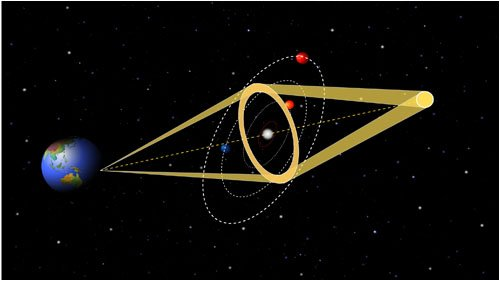 Метод гравитационного микролинзирования