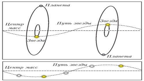Астрометрический метод