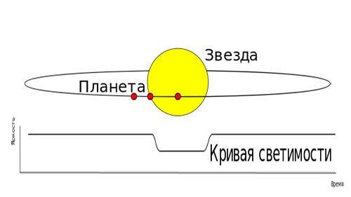 Метод транзитного прохождения