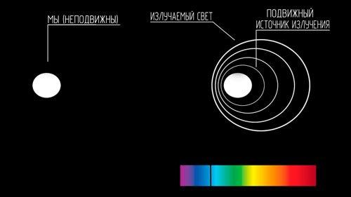 Метод Доплера экзопланеты