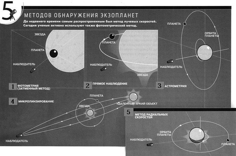 Современные методы обнаружения экзопланет «Популярная механика»