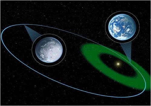 Эксцентрические планеты.