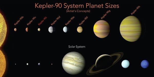 NASA нашла солнечную систему с таким количеством планет, как и наши