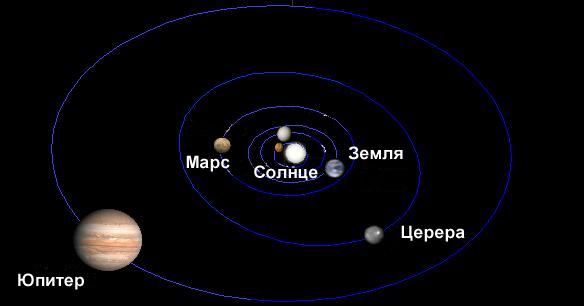 Положение Цереры в Солнечной системе