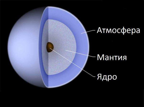 stroenie-Urana